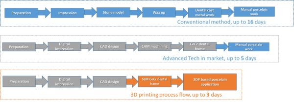 3D printing shortens the crown fabrication turnaround time from 16 days to 3 days