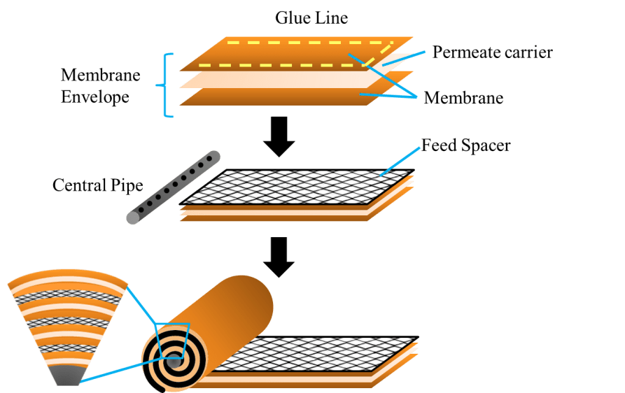 RO membrane elements adopt the spiral wound module (SWM) as the standard configuration In the SWM, feed channel spacers, which are sheets of plastic mesh sandwiched between adjacent membranes, have a pivotal role in the fluid management within the SWM. Conventional plastic net-typed spacers are typically produced via extrusion method.
